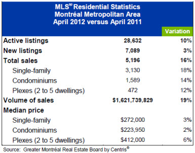 April 2012: Many MLS® Sales Records Set in Montréal Metropolitan Area
